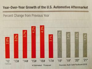 Auto Care Growth Chart